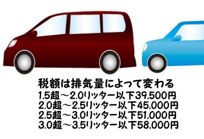 排気量によって変わる車の税額