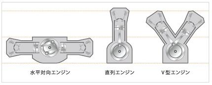 水平・直列・V型エンジンイラスト