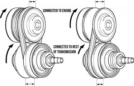 CVTエンジンの構造