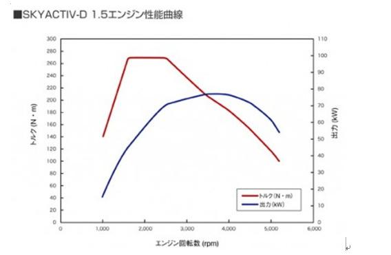 「SKYACTIV D」の出力曲線
