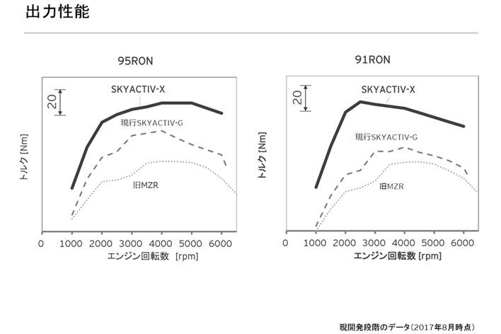 「SKYACTIV X」の出力性能