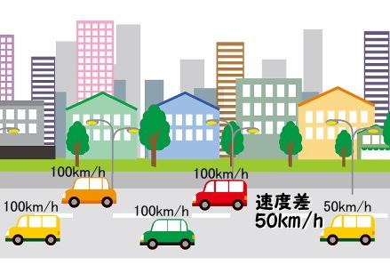 走行速度の違いによる速度差