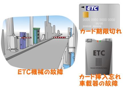 ETC機械とカード