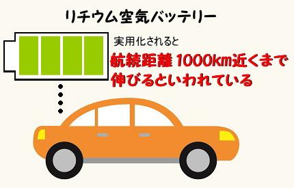 オレンジの車のイラスト