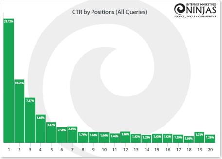 CTRのグラフ